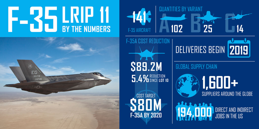 JSF_F-35_LRIP-11_Infographic.png